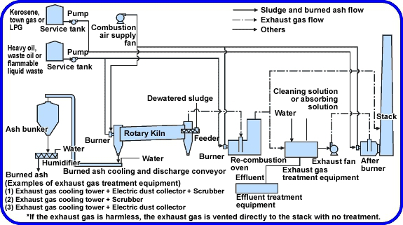 the fuel burning speed of cement rotary kiln essay 51 11 fuel rate to the kiln 52 12 feed rate to the kiln 53 13 kiln draft 54 14  kiln speed  summary  burning zone temperature (as an indicator for the  produced clinker quality) back end  and not less than ~05% of uncombined  cao or free lime (which roughly corresponds to a liter weight of about 1250-1350  g/l.