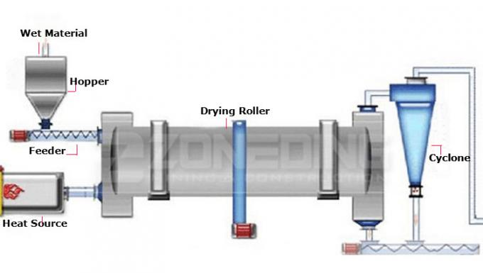 Small Rotary Drum Dryer Rotary Drying Equipment For Building Material 1 Year Warranty